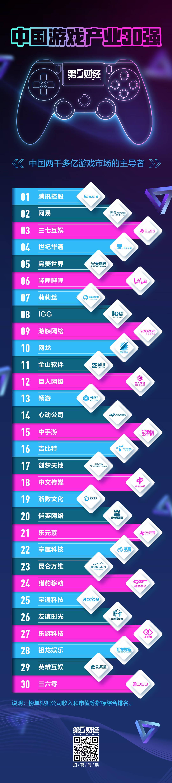 中国游戏产业30强腾讯称王11年