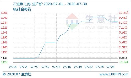 商业社会:7月份精炼石油焦整体价格上涨