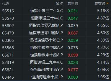 《窝轮王   中芯国际午后冲高,17只中芯国际牛证涨超20%》