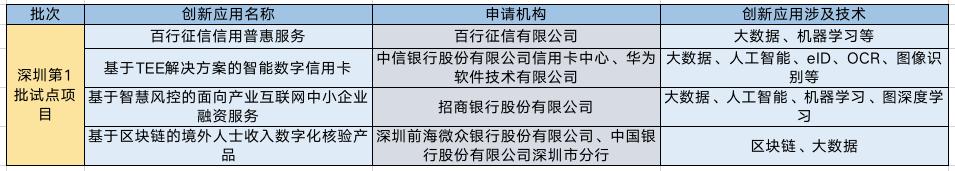 """深圳公示首批金融科技""""监管沙盒""""名单,首现服务境外人士产品"""