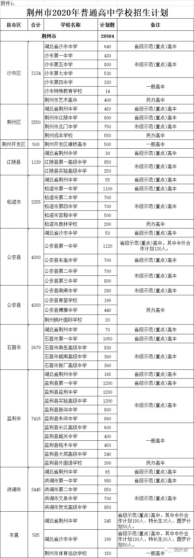 荆州高中最低录取分数线出炉!