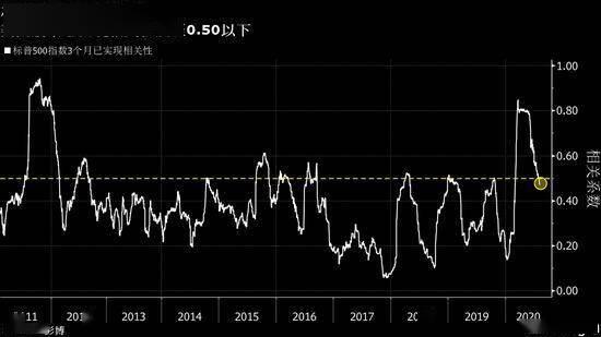 主动管理型基金经理的好消息:美国股票相关性回归正常