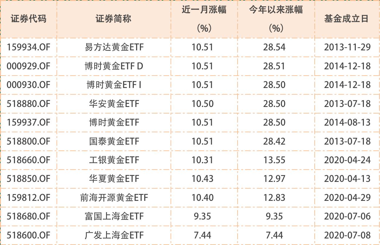 一举突破2000美元,黄金还在涨!相关ETF基金年内最高赚28.54%!还能上车吗?