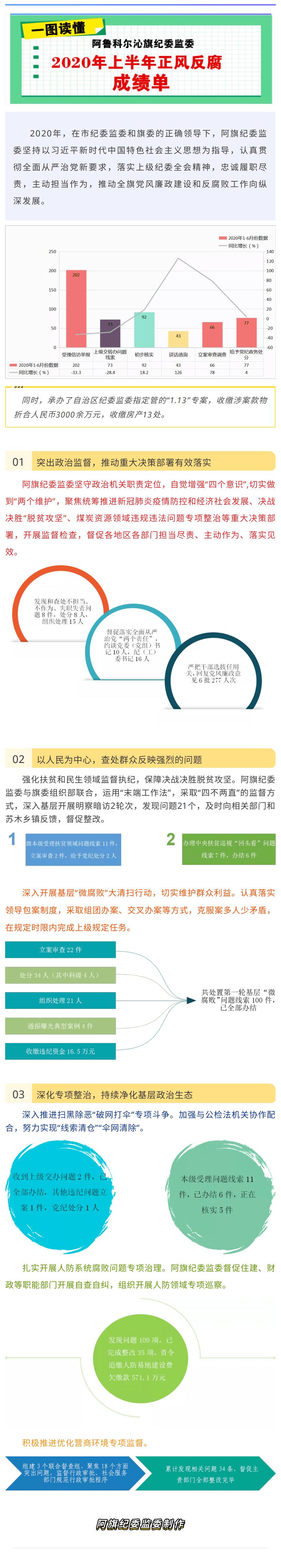 图为了解阿鲁科尔沁旗纪委监委上半年正风反腐
