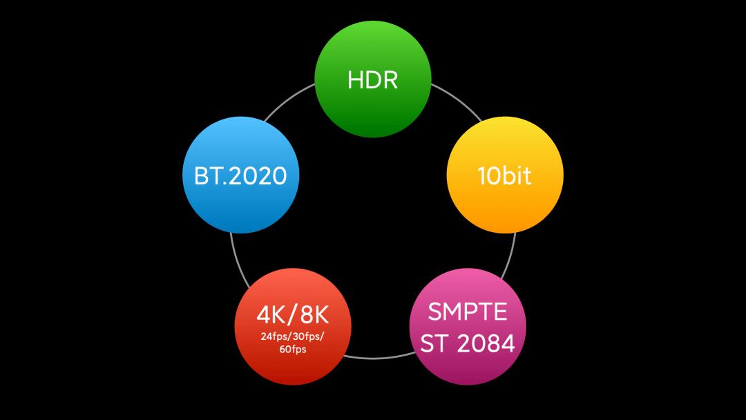 小米10 至尊纪念版:聊聊那些关于HDR10你不知道的事