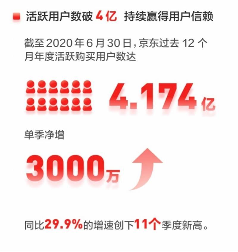京东半年报出炉:单季净收入首超2000亿,年活跃用户数破4亿