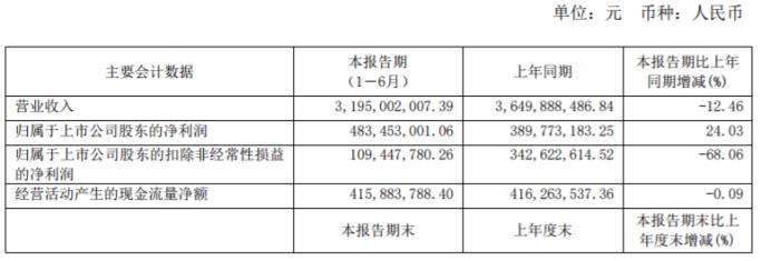 康恩贝上半年营收实现31.95亿元,同比下降12.46%
