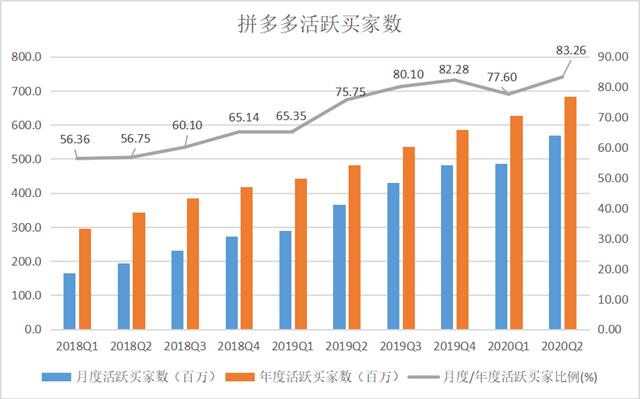 单季净增5510万活跃买家,拼多多营收增长67%
