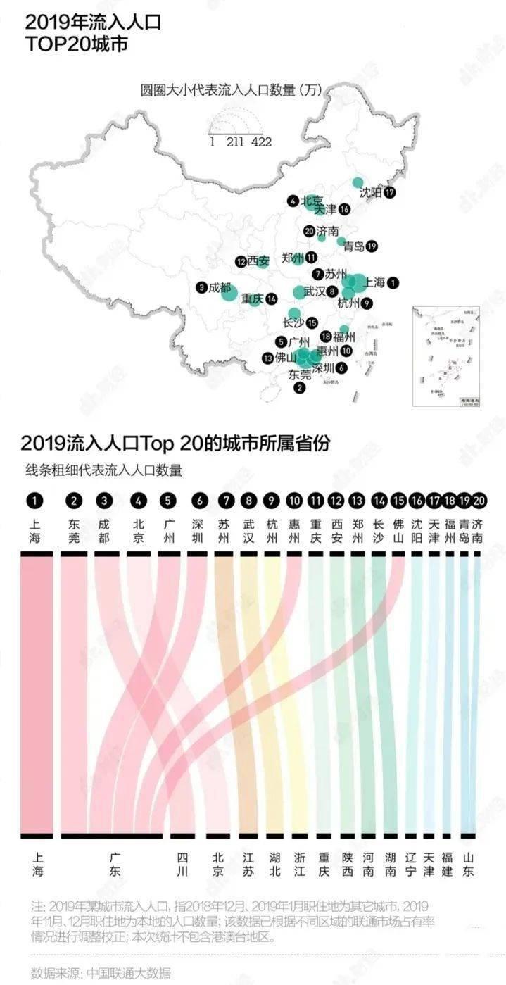 主城区人口2019_人口普查