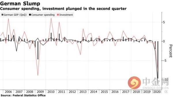 德国经济总量增长率_德国经济图片