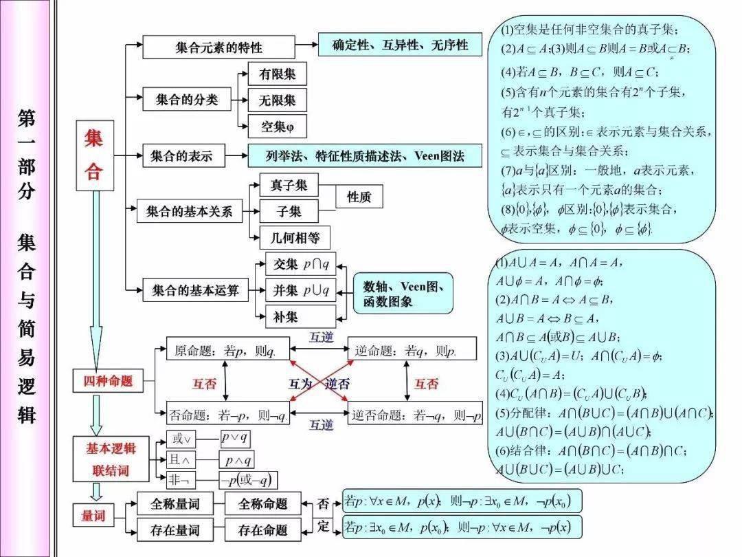 大中华彩票| 高中数学必考知识网络框架图 快来看!