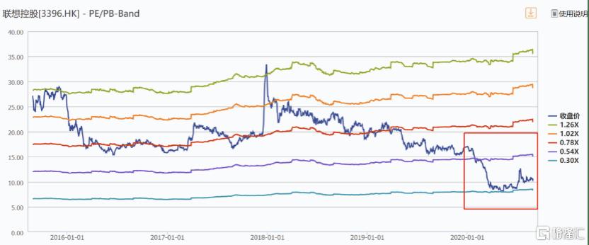 联想控股(3396.HK):营收延续稳健增长态势,股价复苏拐点在何方?