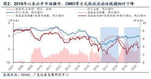 广发宏观周君芝:当前极低超储率搭配极高货币乘数为历史罕见现象
