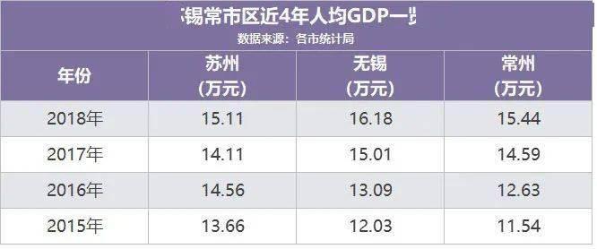 常州 人均gdp_常州恐龙园