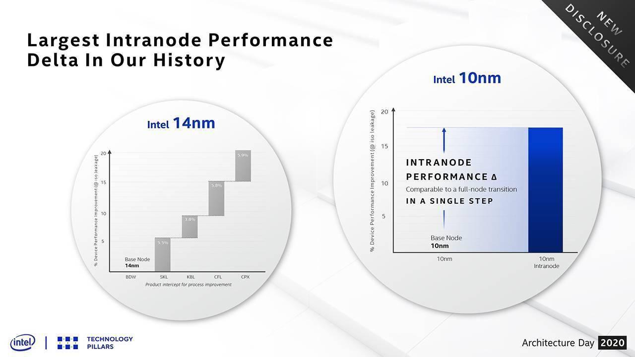 英特尔发新处理器,换新 Logo,还把 AMD 吊打了一轮