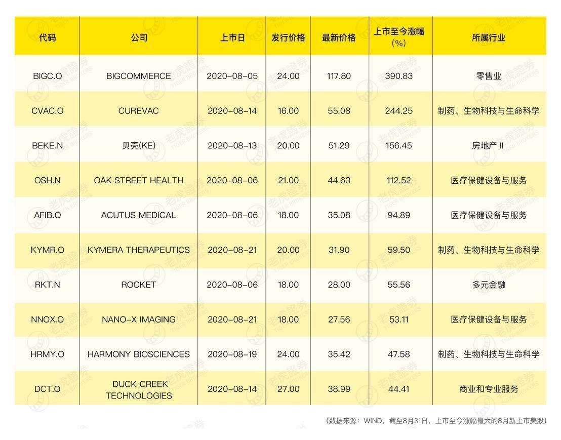 老虎证券 8月美港股IPO:贝壳找房成美股当月最大IPO 农夫山泉认购火爆