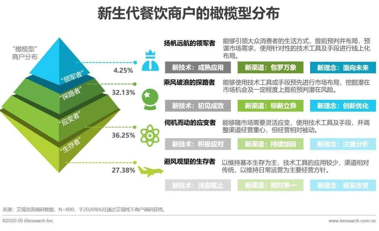 """本地餐饮""""重启,近60%的商家改进了网上平台的营销"""
