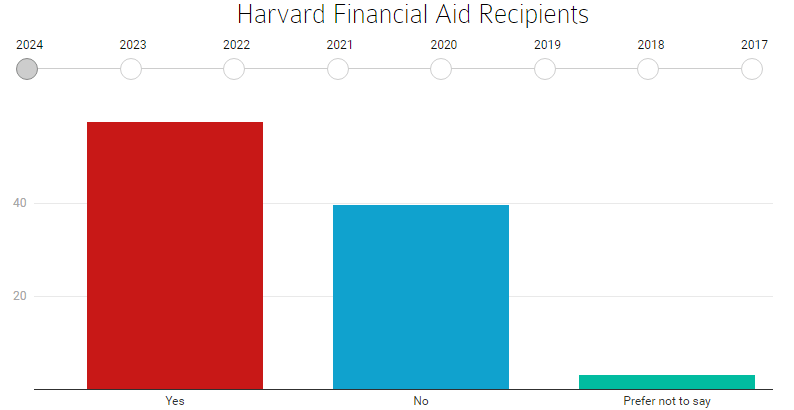 什么人能上哈佛?2024届哈佛新生背景大调查来啦,原来学霸们有这样的特点