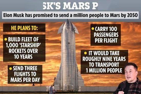 马斯克火星殖民时间表:2024年送人上去,2050年建城市