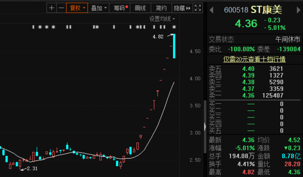 ST康美连涨12天后上演天地,成交额8.8亿元,昨晚