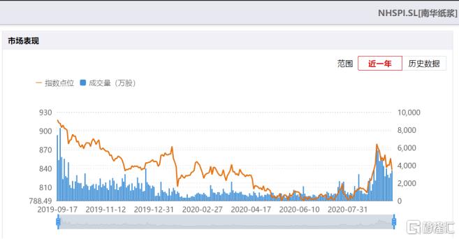 人民币升值了,纸也变贵了?港股纸业板块3天涨超10%