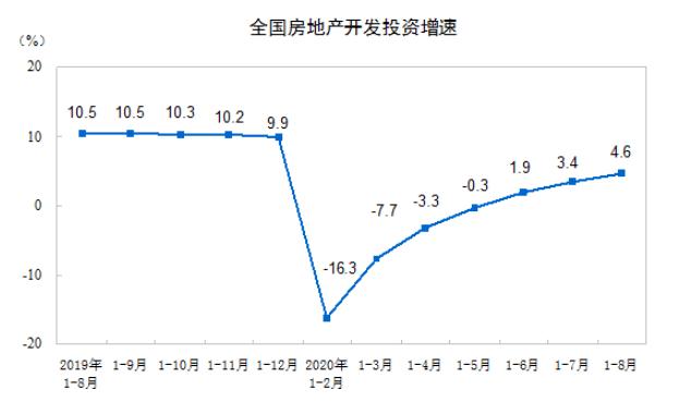房地产投资全面复苏?多指标增速连续6个月反弹,销售额年内首次上涨,释放什么信号?