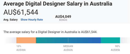 澳洲设计类专业:无需作品集专业小合集