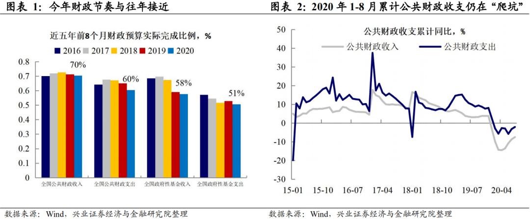 【兴证宏观】地方债发行提速,支出增速略有回落——8月财政数据点评
