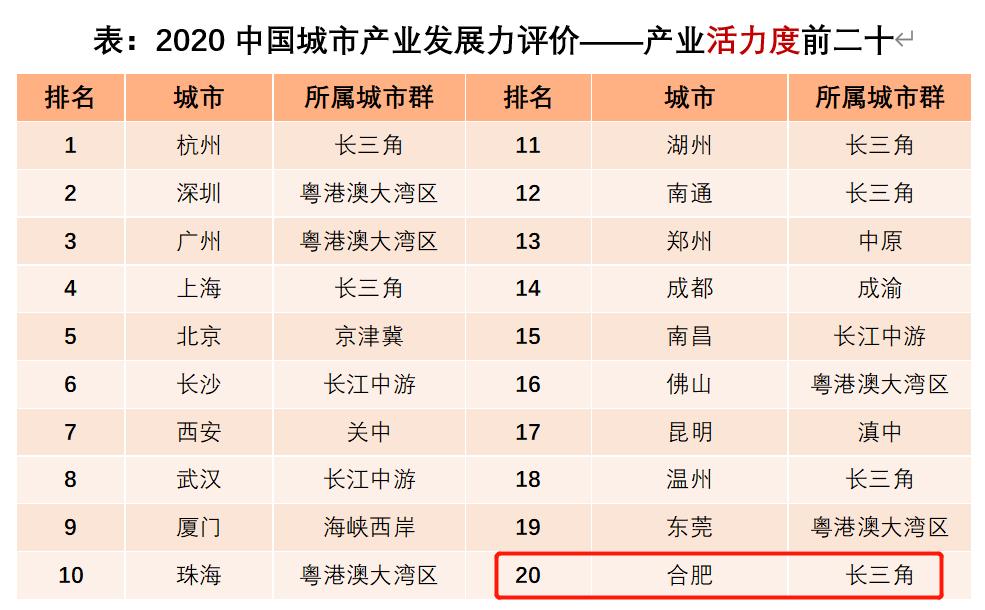 中国四大经济圈gdp占中国gdp总量_中国三大经济圈