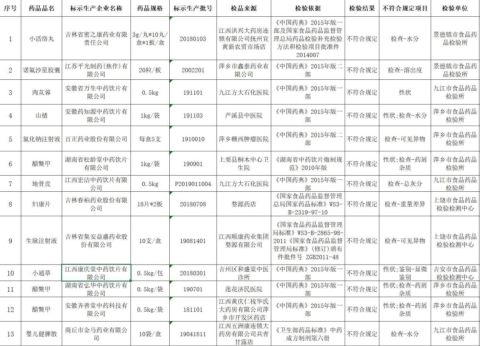 江西省药监局:13批次药品不符合标