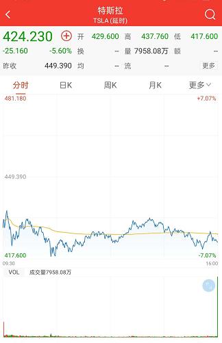 特斯拉盘前跌超6%