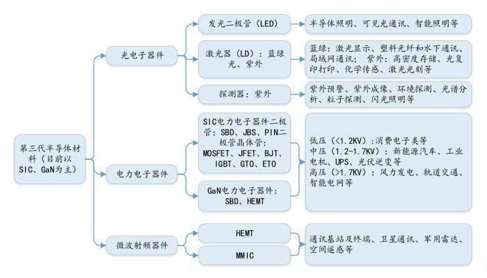 _第三代半导体材料:国内企业全产业链布局 国产化替代加速