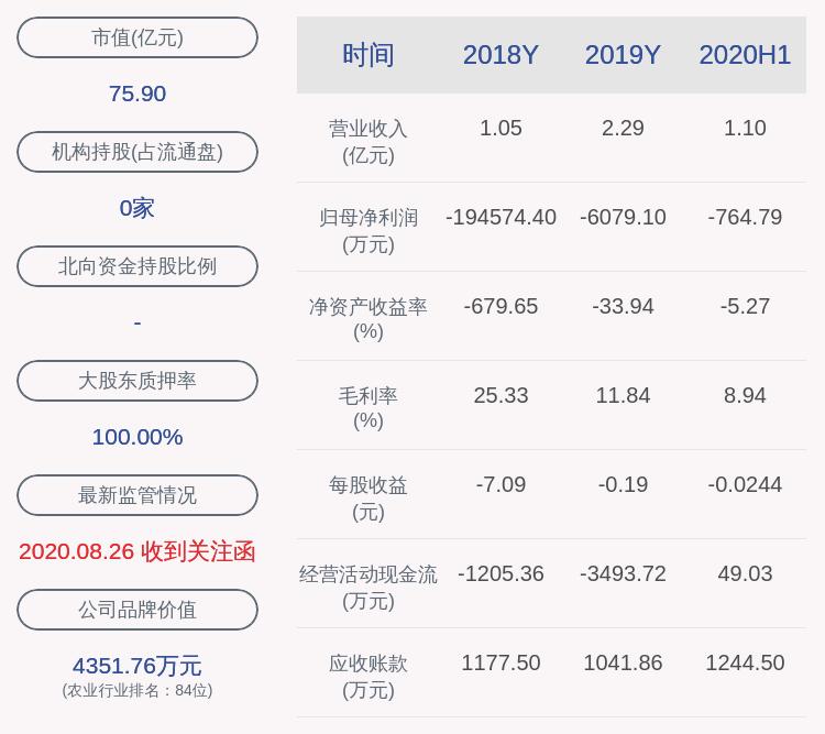 【天山生物:近3个交易日下跌30.03%,无未披露的重大信息】