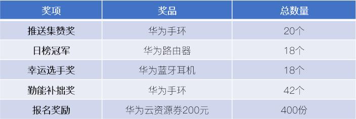 NAIC2020华为大礼包,邦庆参赛便有时机赢与!