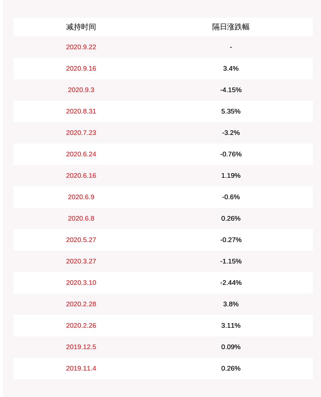 [晨化股份:实控人于子洲减持174万股,占比超过1%]