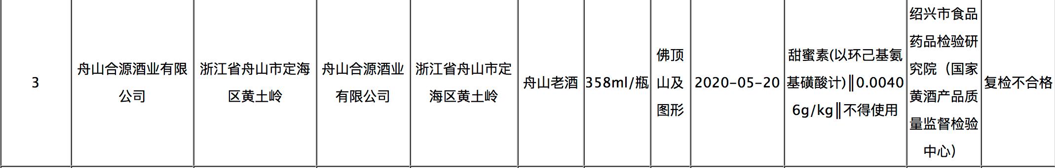 """浙江省食品安全抽检,舟山合源酒业旗下舟山老酒上""""黑榜"""""""