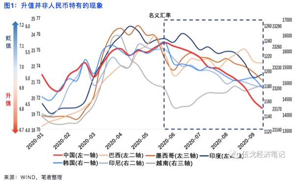 伍戈:短期人民币进一步升值空间或相对有限|