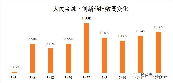 公共金融·革新药指数涨1.38%,防疫板块行情是否不断?