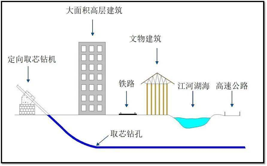 中铁六局水平定向钻进技术:精确造斜 连