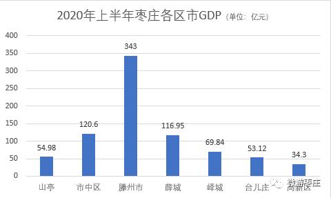潍坊各区的gdp_山东各县区GDP最新排行榜公布,嘉祥排