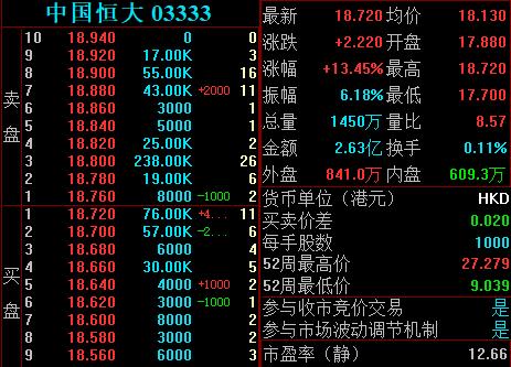 """恒大863亿战投转为普通股,""""恒大系""""飙升,中国"""