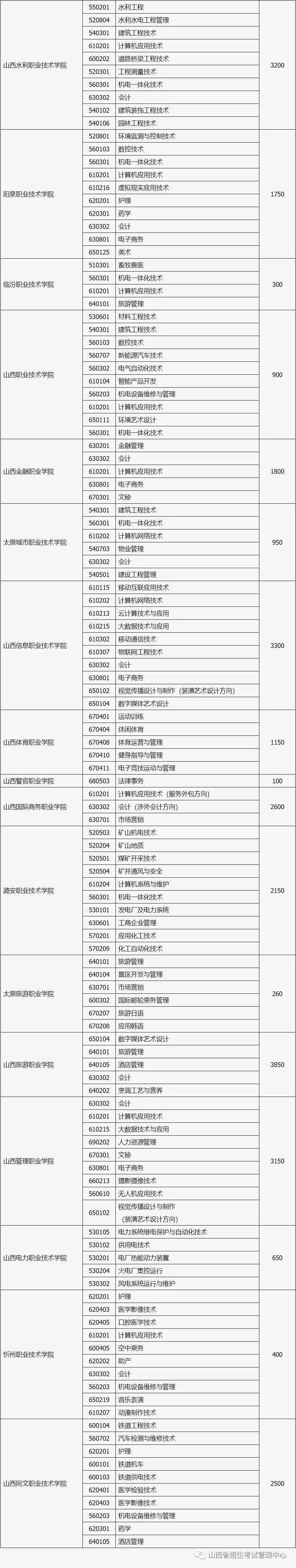 山西省2020年高职院校扩招专项工作有关事项的通知 (含口腔医学)(图2)