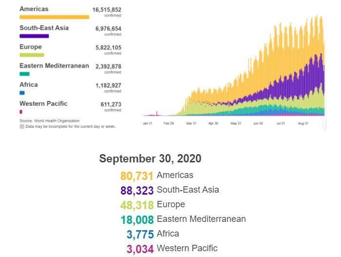 世卫组织:全球新冠肺炎新增242189例