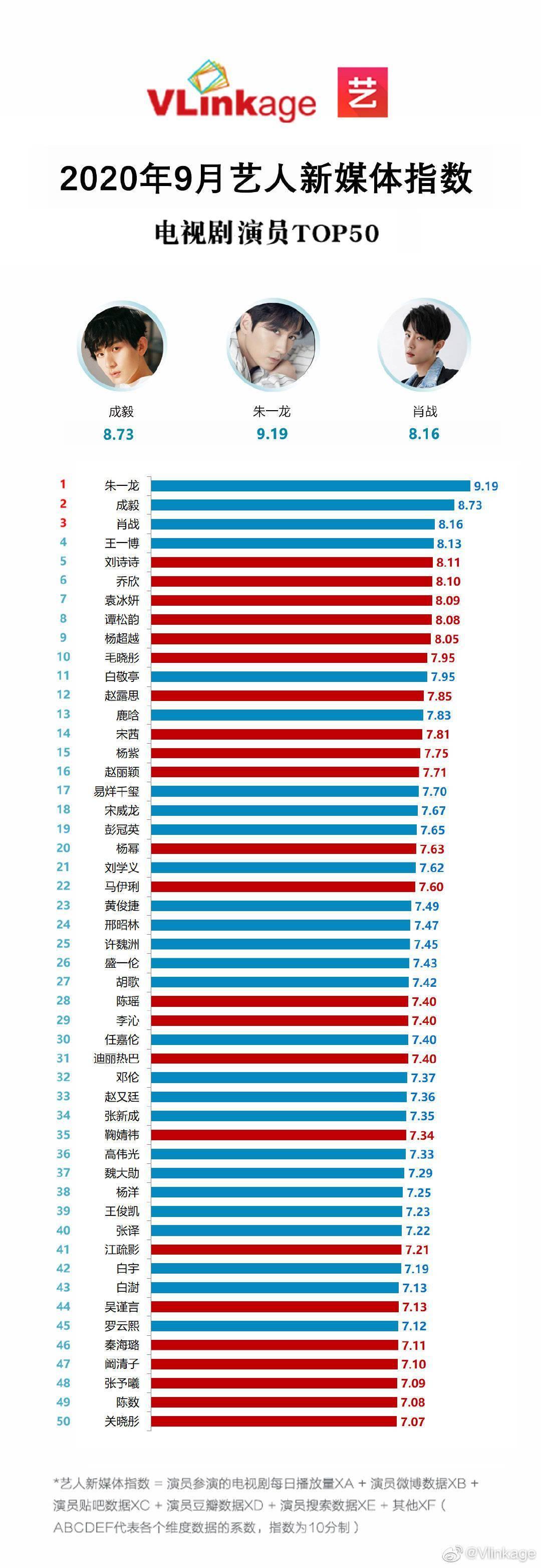 【od体育手机登录网址】 9月艺人新媒体指数电视剧演员榜单公然 朱一龙以高数据继续排名第一(图1)