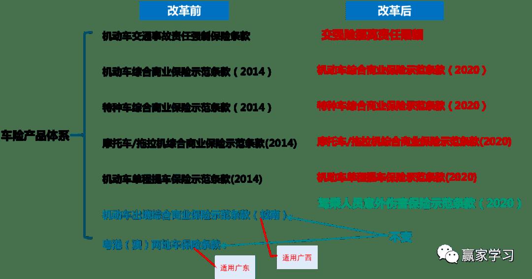 2020车险革新简介'OD体育官方下载'(图1)