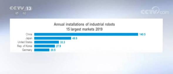 国际机器人联合会发布年度报告:报告显示去年中国工业机器人安装量领先