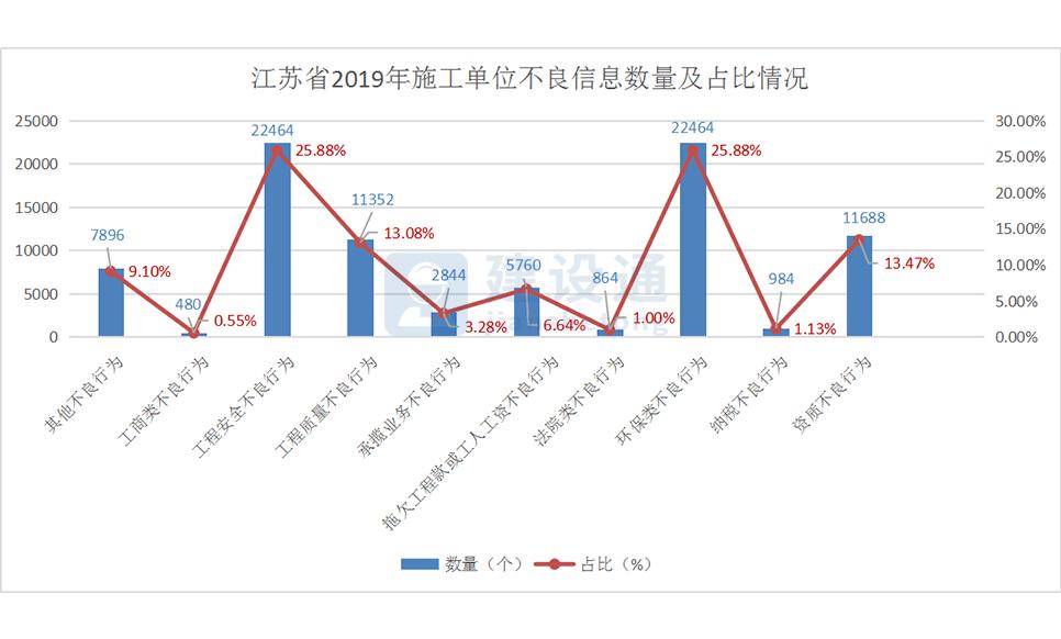 2019年江苏省建筑施工企业数据透视