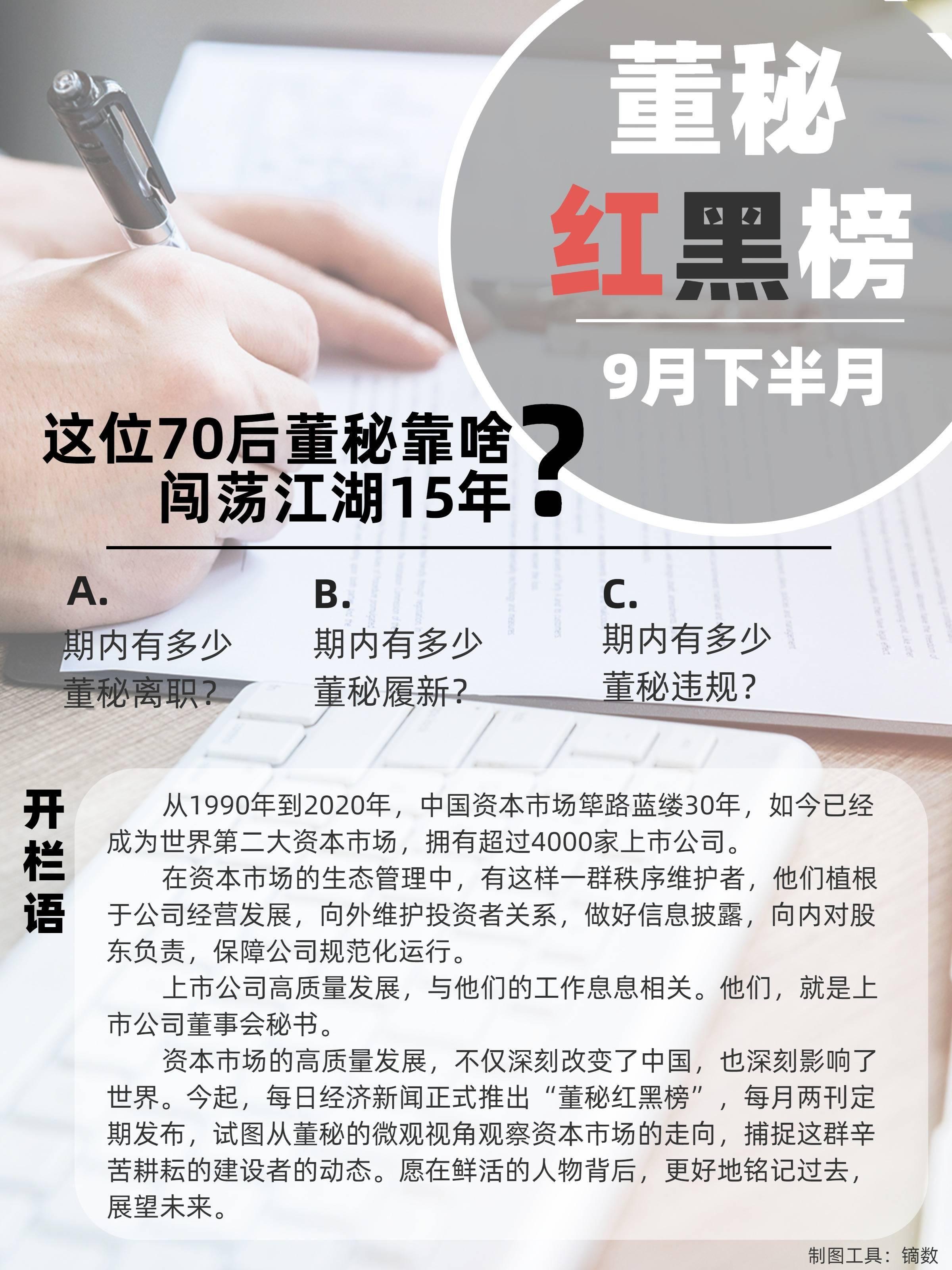 9月下半月董秘红黑榜:这位70后董秘靠啥闯荡江湖15年?