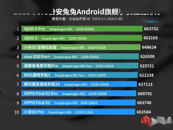 手机排名_手机排名最新2021