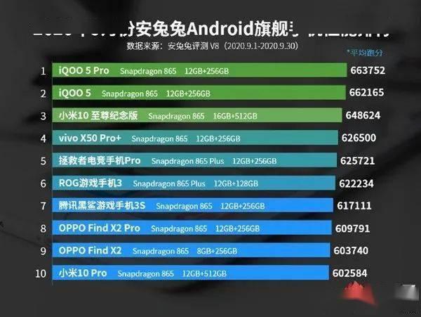 安兔兔公布9月安卓机性能榜单